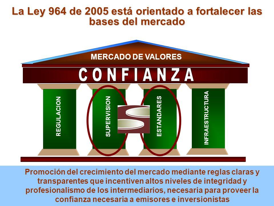 La Ley 964 de 2005 está orientado a fortalecer las bases del mercado MERCADO DE VALORES REGULACION SUPERVISION ESTANDARES INFRAESTRUCTURA Promoción de