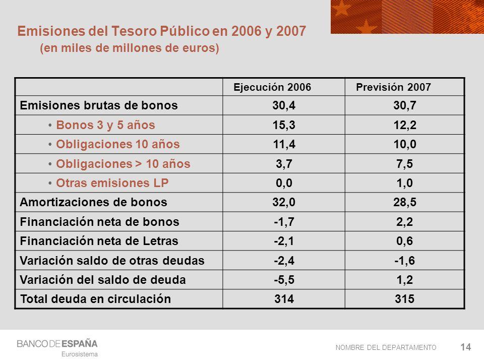 NOMBRE DEL DEPARTAMENTO 14 Emisiones del Tesoro Público en 2006 y 2007 (en miles de millones de euros) Ejecución 2006 Previsión 2007 Emisiones brutas