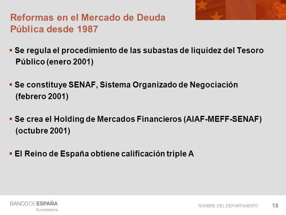 NOMBRE DEL DEPARTAMENTO 18 Reformas en el Mercado de Deuda Pública desde 1987 Se regula el procedimiento de las subastas de liquidez del Tesoro Públic