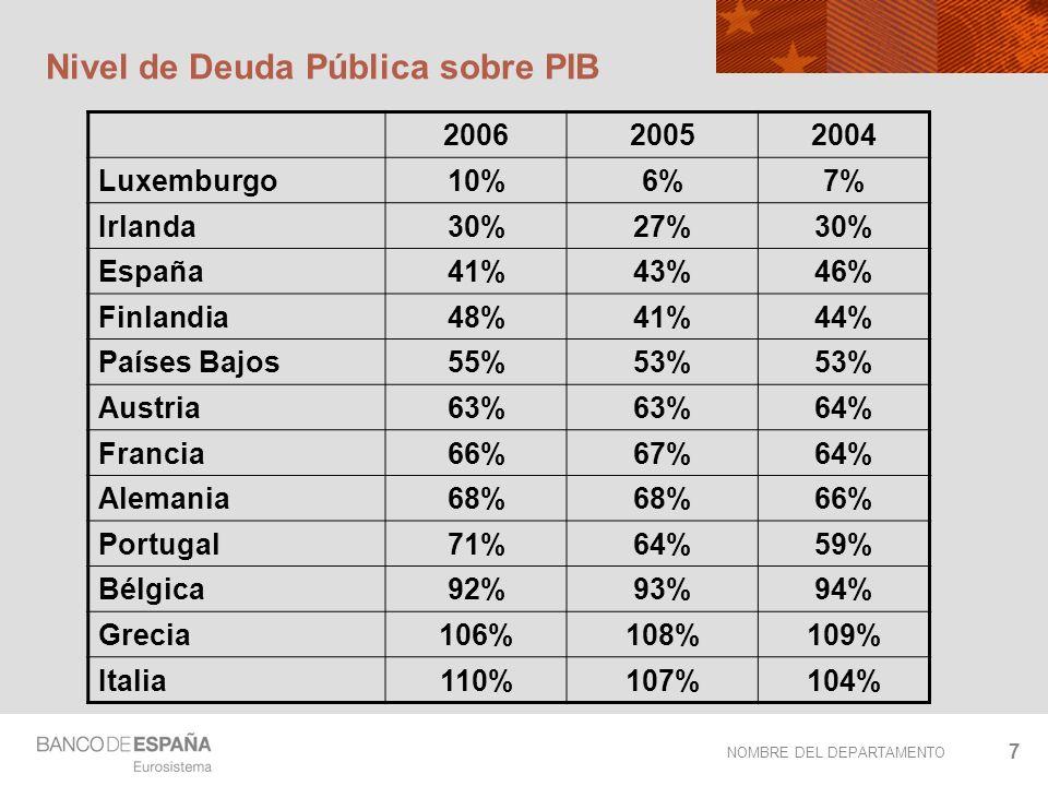 NOMBRE DEL DEPARTAMENTO 7 Nivel de Deuda Pública sobre PIB 200620052004 Luxemburgo10%6%7% Irlanda30%27%30% España41%43%46% Finlandia48%41%44% Países B