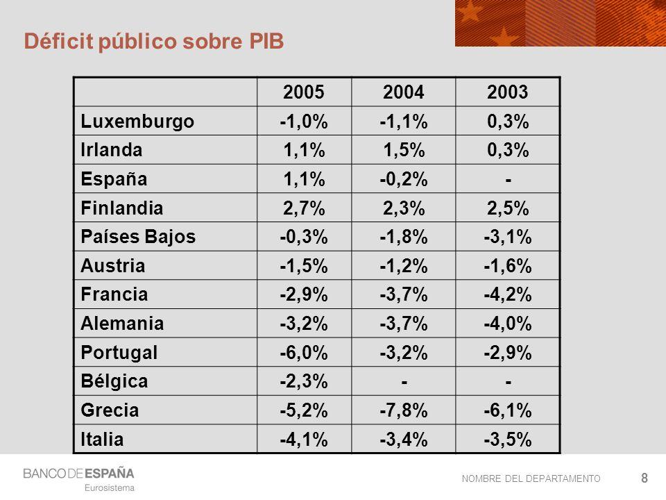 NOMBRE DEL DEPARTAMENTO 8 Déficit público sobre PIB 200520042003 Luxemburgo-1,0%-1,1%0,3% Irlanda1,1%1,5%0,3% España1,1%-0,2%- Finlandia2,7%2,3%2,5% P