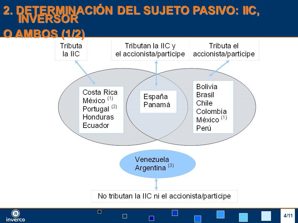 3/9 2. DETERMINACIÓN DEL SUJETO PASIVO: IIC, INVERSOR O AMBOS (1/2) 4/11