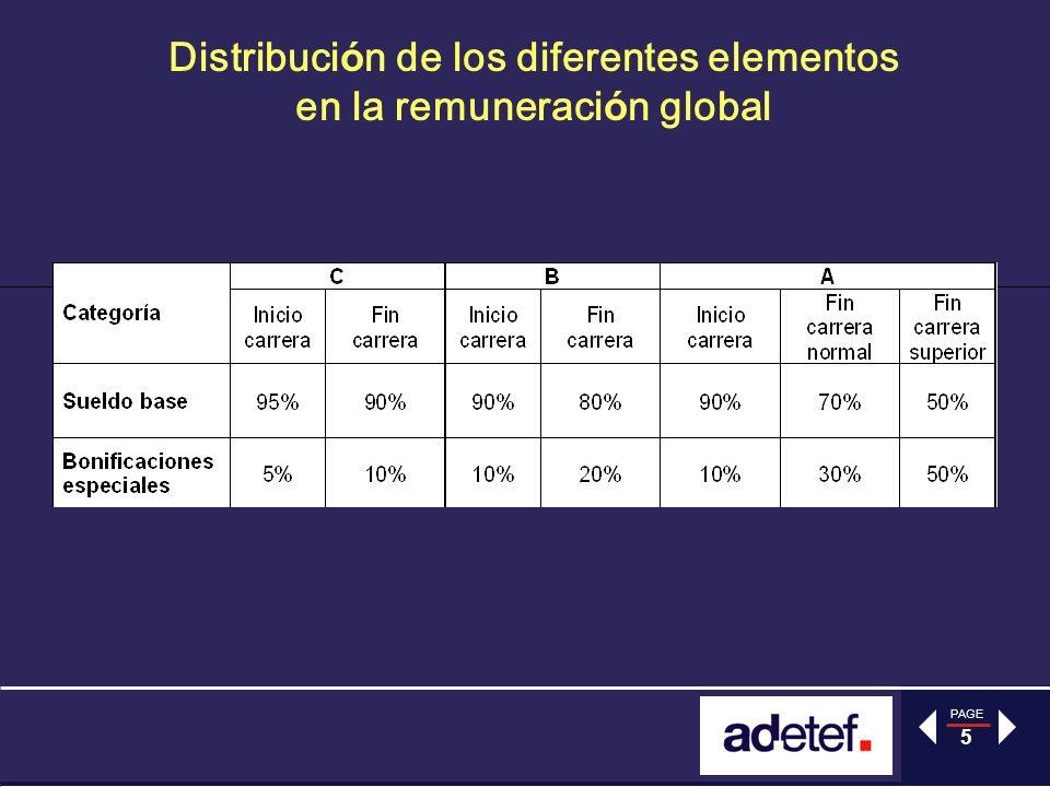 PAGE 5 Distribuci ó n de los diferentes elementos en la remuneraci ó n global
