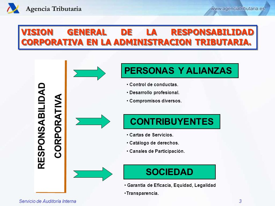 Servicio de Auditoría Interna4 ASPECTOS A CONSIDERAR 1.- EL CONTROL DE LAS CONDUCTAS (A.E.A.T) 2.- UN CANAL DE PARTICIPACIÓN CIUDADANA: PRODEMIENTO DE QUEJAS Y SUGERENCIAS.