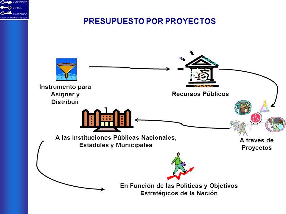 PRESUPUESTO POR PROYECTOS Recursos Públicos En Función de las Políticas y Objetivos Estratégicos de la Nación Instrumento para Asignar y Distribuir A
