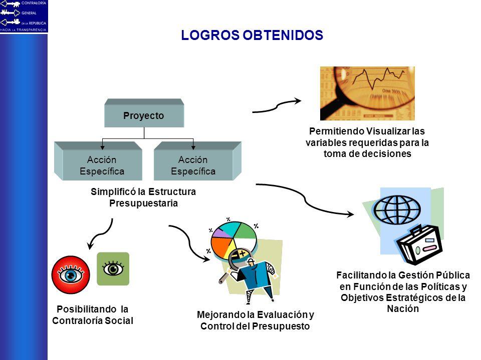 LOGROS OBTENIDOS Acción Específica Proyecto Acción Específica Simplificó la Estructura Presupuestaria Permitiendo Visualizar las variables requeridas