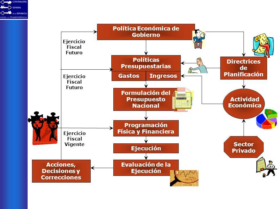 Política Económica de Gobierno Directrices de Planificación Actividad Económica Gastos Ingresos Sector Privado Políticas Presupuestarias Formulación d