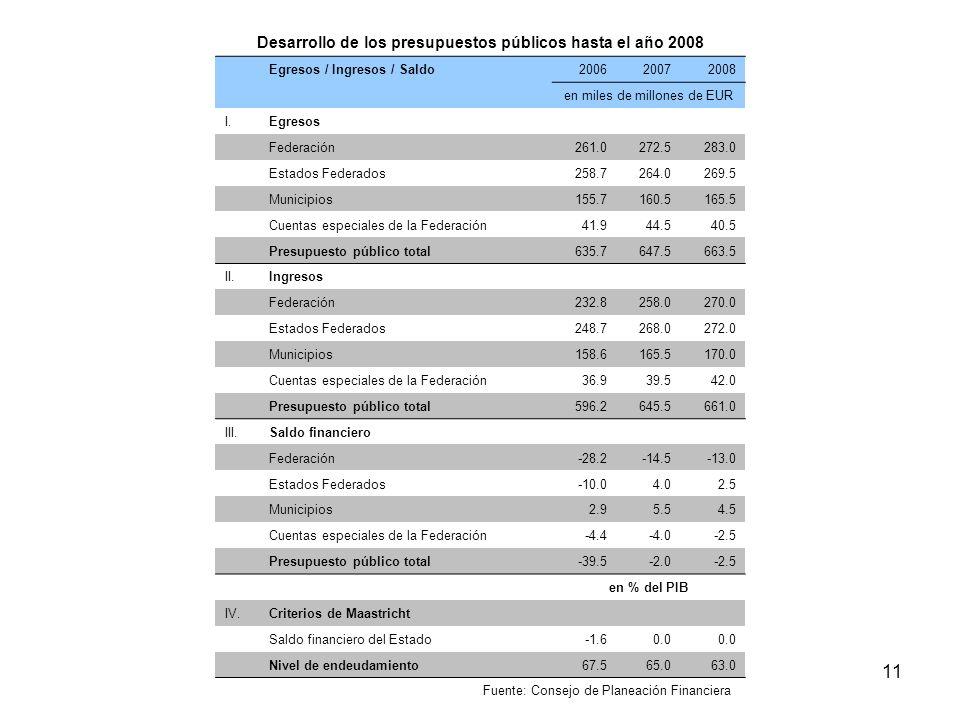 Taxpayers Association of Europe11 Desarrollo de los presupuestos públicos hasta el año 2008 Egresos / Ingresos / Saldo200620072008 en miles de millone