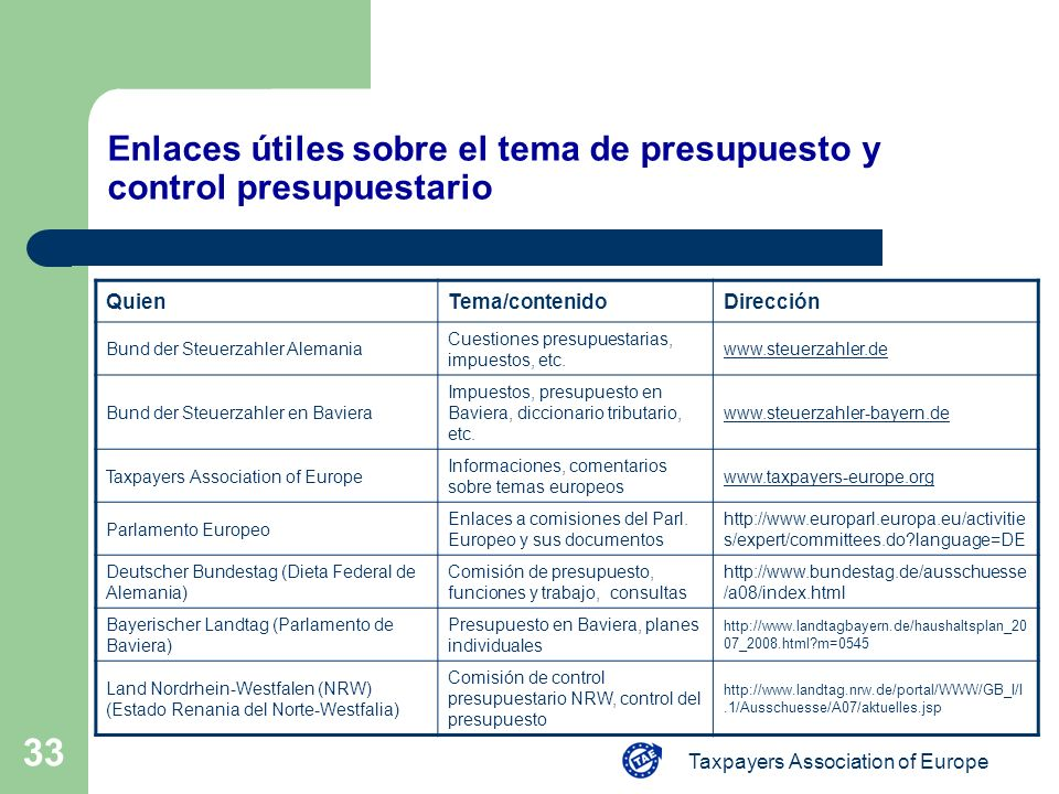 Taxpayers Association of Europe 33 Enlaces útiles sobre el tema de presupuesto y control presupuestario QuienTema/contenidoDirección Bund der Steuerza