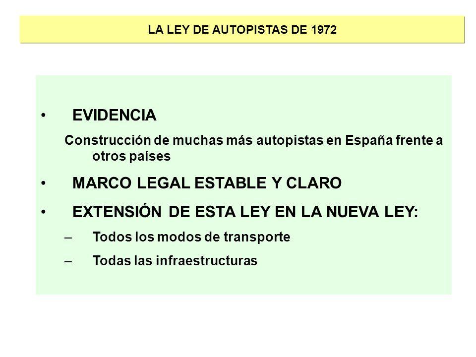 LA LEY DE AUTOPISTAS DE 1972 EVIDENCIA Construcción de muchas más autopistas en España frente a otros países MARCO LEGAL ESTABLE Y CLARO EXTENSIÓN DE