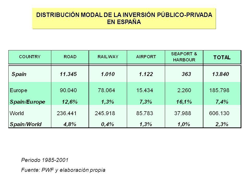 DISTRIBUCIÓN MODAL DE LA INVERSIÓN PÚBLICO-PRIVADA EN ESPAÑA Periodo 1985-2001 Fuente: PWF y elaboración propia
