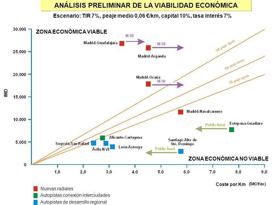 ANÁLISIS PRELIMINAR DE LA VIABILIDAD ECONÓMICA ZONA ECONÓMICA VIABLE ZONA ECONÓMICA NO VIABLE Escenario: TIR 7%, peaje medio 0,06 /km, capital 10%, ta