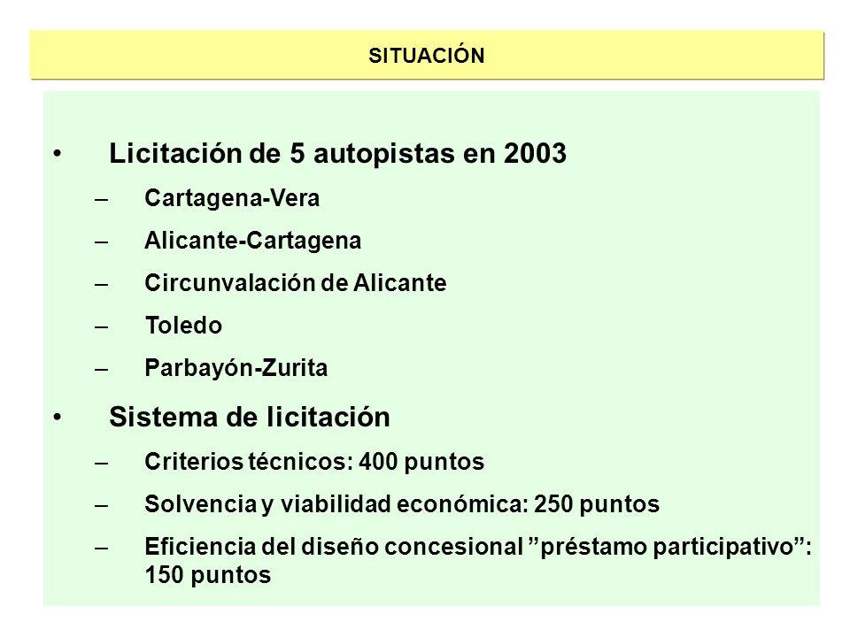 SITUACIÓN Licitación de 5 autopistas en 2003 –Cartagena-Vera –Alicante-Cartagena –Circunvalación de Alicante –Toledo –Parbayón-Zurita Sistema de licit
