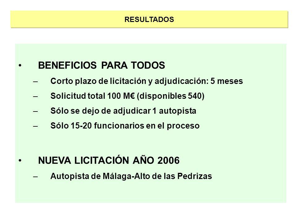 RESULTADOS BENEFICIOS PARA TODOS –Corto plazo de licitación y adjudicación: 5 meses –Solicitud total 100 M (disponibles 540) –Sólo se dejo de adjudica