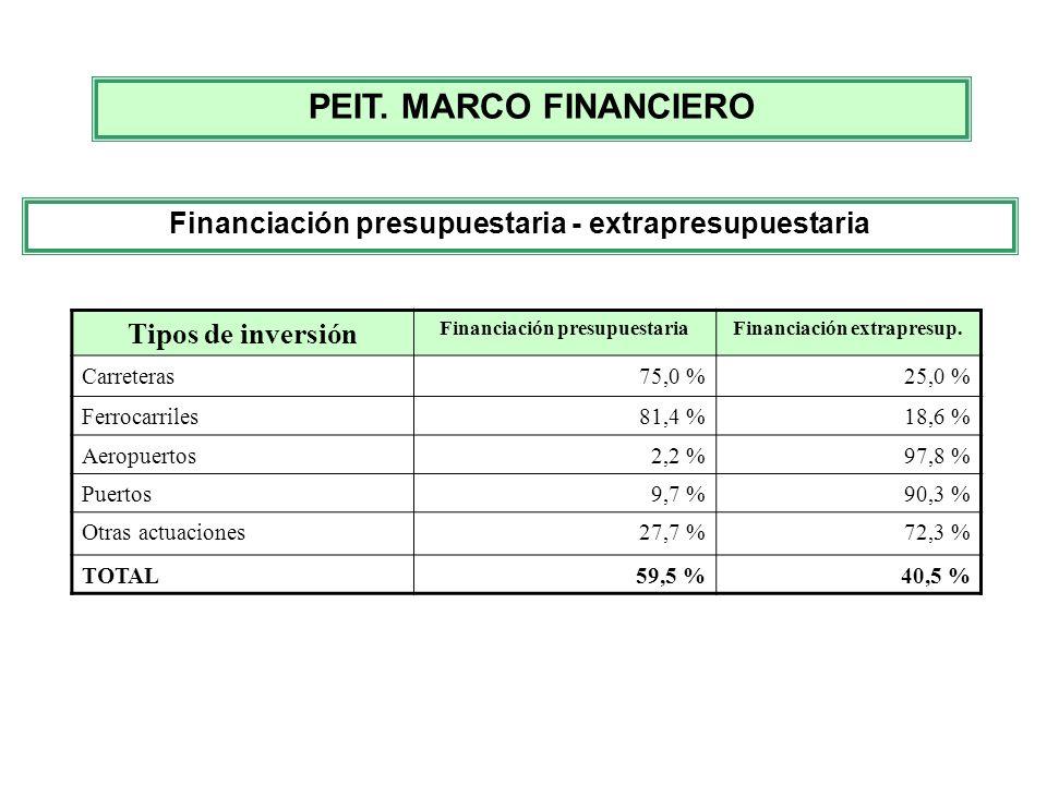 Tipos de inversión Financiación presupuestariaFinanciación extrapresup. Carreteras75,0 %25,0 % Ferrocarriles81,4 %18,6 % Aeropuertos2,2 %97,8 % Puerto