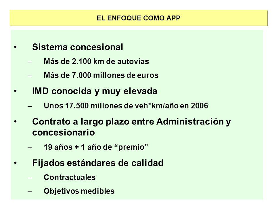 EL ENFOQUE COMO APP Sistema concesional –Más de 2.100 km de autovías –Más de 7.000 millones de euros IMD conocida y muy elevada –Unos 17.500 millones