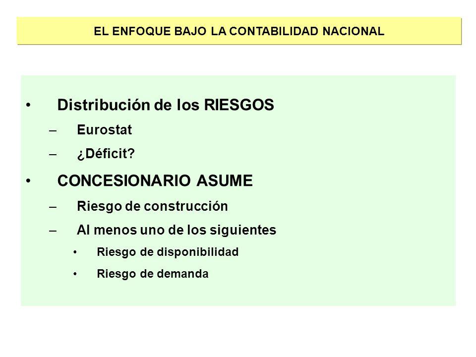 EL ENFOQUE BAJO LA CONTABILIDAD NACIONAL Distribución de los RIESGOS –Eurostat –¿Déficit? CONCESIONARIO ASUME –Riesgo de construcción –Al menos uno de