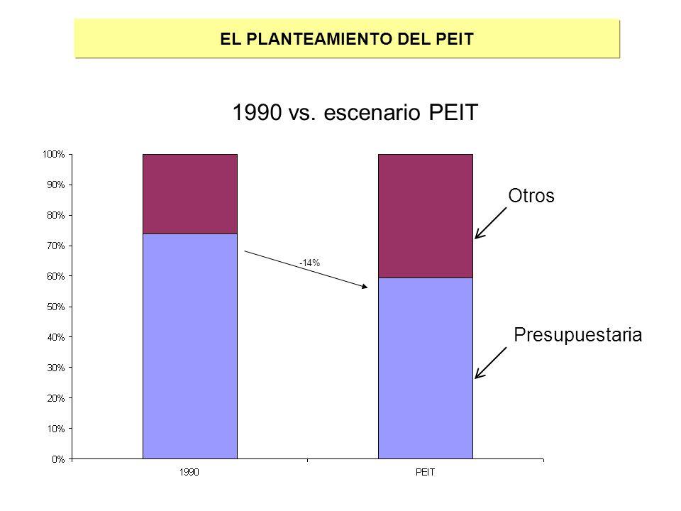 -14% EL PLANTEAMIENTO DEL PEIT 1990 vs. escenario PEIT Otros Presupuestaria