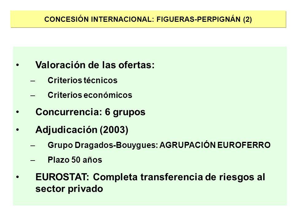 CONCESIÓN INTERNACIONAL: FIGUERAS-PERPIGNÁN (2) Valoración de las ofertas: –Criterios técnicos –Criterios económicos Concurrencia: 6 grupos Adjudicaci