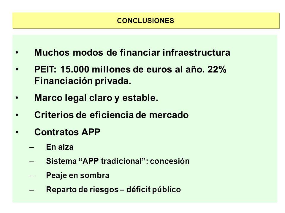 CONCLUSIONES Muchos modos de financiar infraestructura PEIT: 15.000 millones de euros al año. 22% Financiación privada. Marco legal claro y estable. C