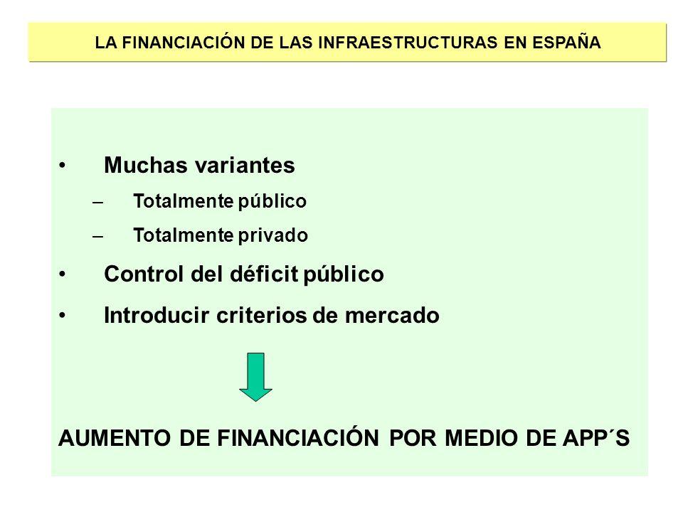 LA FINANCIACIÓN DE LAS INFRAESTRUCTURAS EN ESPAÑA Muchas variantes –Totalmente público –Totalmente privado Control del déficit público Introducir crit