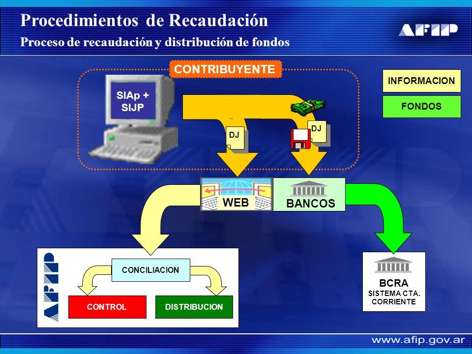 Obligación Mensual ó Planes de facilidades de pago Sede Bancaria. Transferencia Electrónica ( 85 % de la recaudación se recibe por este medio). Débito
