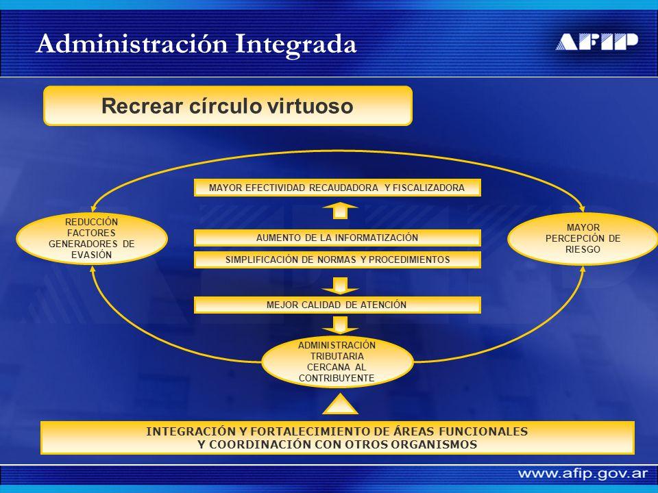 Integración de las principales funciones Optimización de las acciones de control Objetivos Racionalización operativa Recreación del círculo virtuoso -