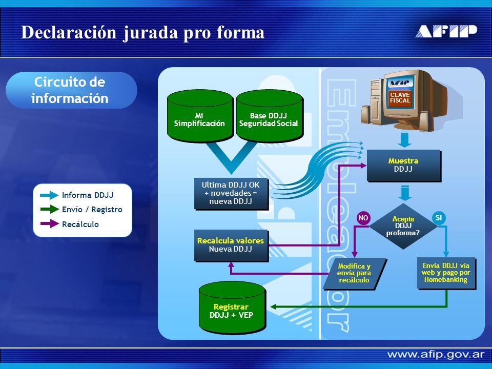 Declaración jurada pro forma Ahora En caso de conformar la DDJJ confeccionada por AFIP, el empleador sólo requerirá de 3 pasos para su presentación En