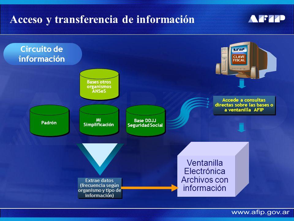 OBJETIVO: Canal de entrega fehaciente de información a los organismos (ANSeS, AFJP, ART, Obras Sociales, etc.) a través de clave fiscal y ventanilla e