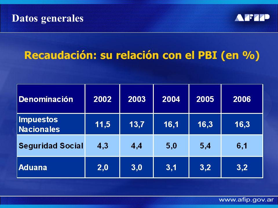 Control de declaraciones juradas y pagos – seguridad social: MORA EN LA PRESENTACION DE DDJJ Contribuyentes% contribuyentes en mora de presentación Gr
