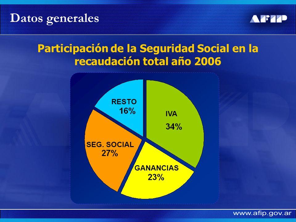 Recaudación: su relación con el PBI (en %) Datos generales