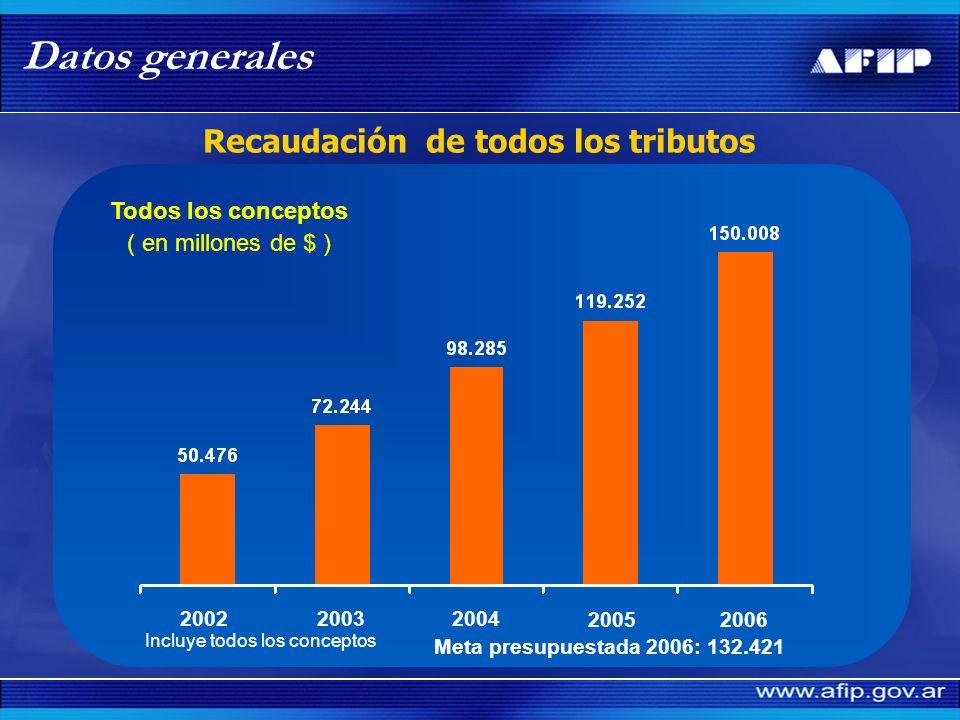 IVA GANANCIAS SEG. SOCIAL RESTO Participación de la Seguridad Social en la recaudación total año 2006 Datos generales