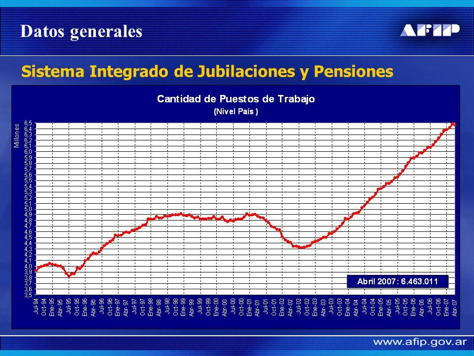 Recaudación de Seguridad Social Todos los conceptos ( en millones de $ ) Incluye todos los conceptos 20032004 2005 2002 2006 Datos generales + 19% + 3