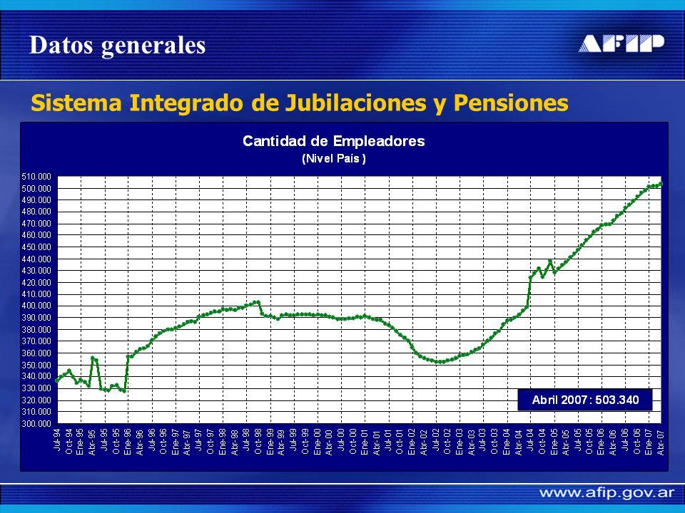 Sistema Integrado de Jubilaciones y Pensiones Datos generales