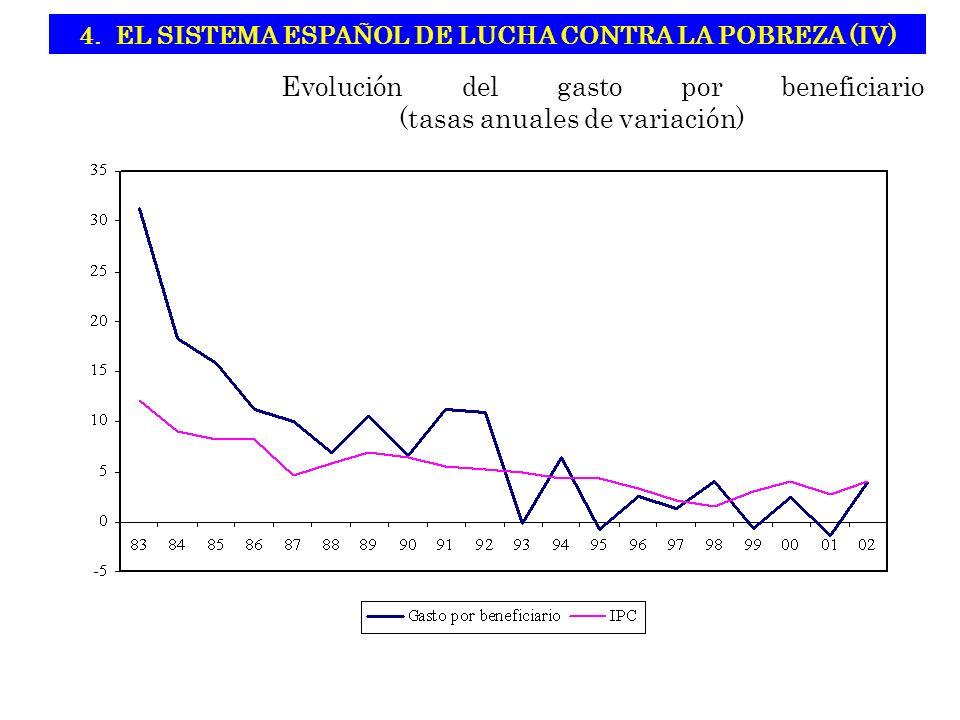 Evolución del gasto por beneficiario (tasas anuales de variación) 4.