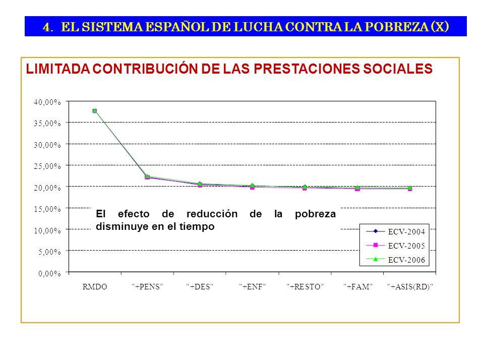 LIMITADA CONTRIBUCIÓN DE LAS PRESTACIONES SOCIALES El efecto de reducción de la pobreza disminuye en el tiempo 4.