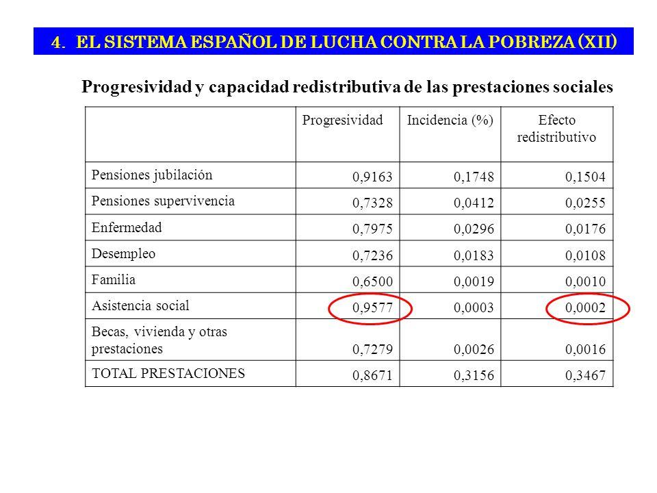 Progresividad y capacidad redistributiva de las prestaciones sociales ProgresividadIncidencia (%)Efecto redistributivo Pensiones jubilación 0,91630,17480,1504 Pensiones supervivencia 0,73280,04120,0255 Enfermedad 0,79750,02960,0176 Desempleo 0,72360,01830,0108 Familia 0,65000,00190,0010 Asistencia social 0,95770,00030,0002 Becas, vivienda y otras prestaciones 0,72790,00260,0016 TOTAL PRESTACIONES 0,86710,31560,3467 4.