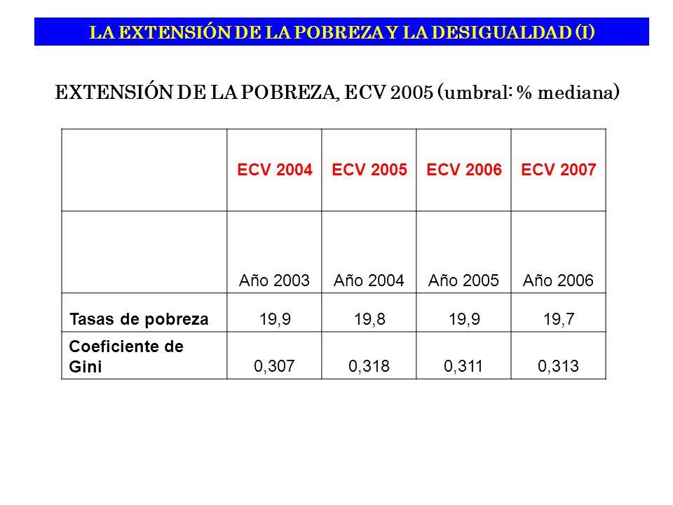 EXTENSIÓN DE LA POBREZA, ECV 2005 (umbral: % mediana) ECV 2004ECV 2005ECV 2006ECV 2007 Año 2003Año 2004Año 2005Año 2006 Tasas de pobreza19,919,819,919,7 Coeficiente de Gini0,3070,3180,3110,313 LA EXTENSIÓN DE LA POBREZA Y LA DESIGUALDAD (I)