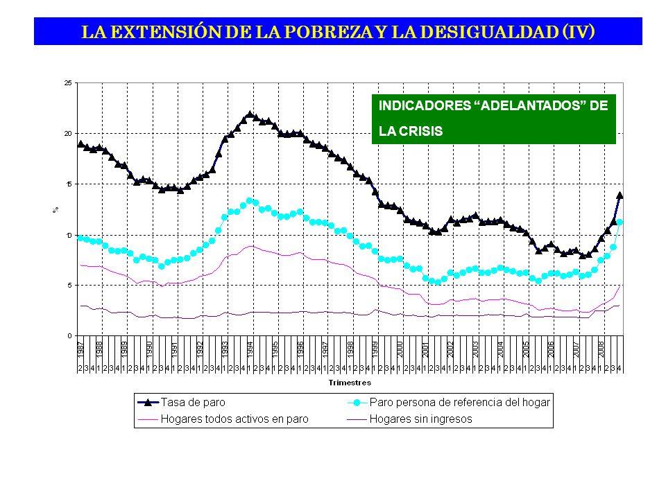 INDICADORES ADELANTADOS DE LA CRISIS LA EXTENSIÓN DE LA POBREZA Y LA DESIGUALDAD (IV)