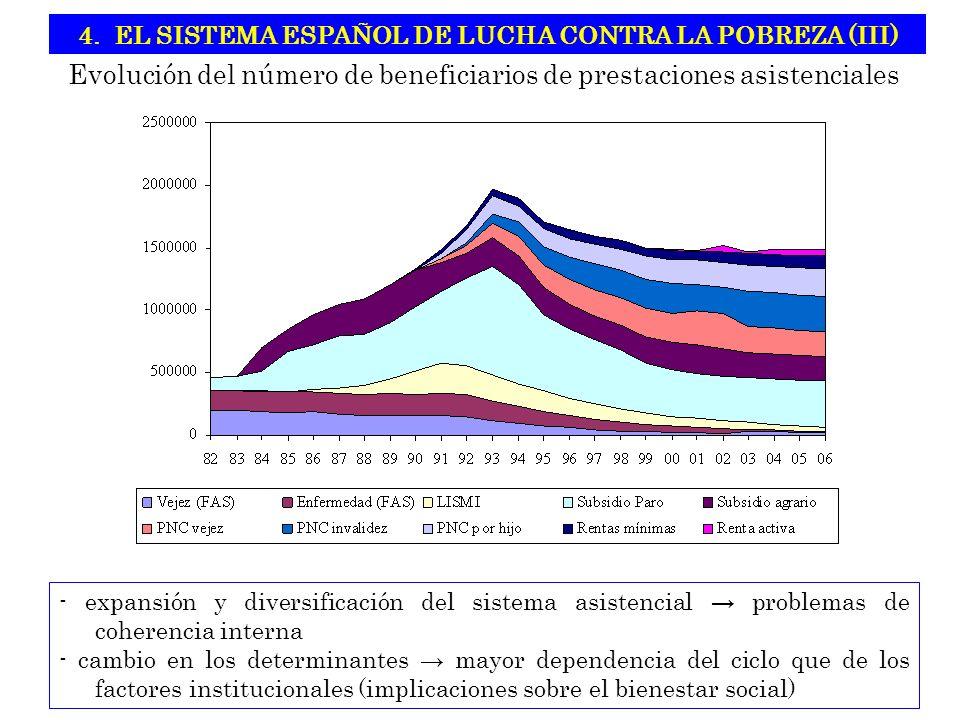 Evolución del número de beneficiarios de prestaciones asistenciales 4.