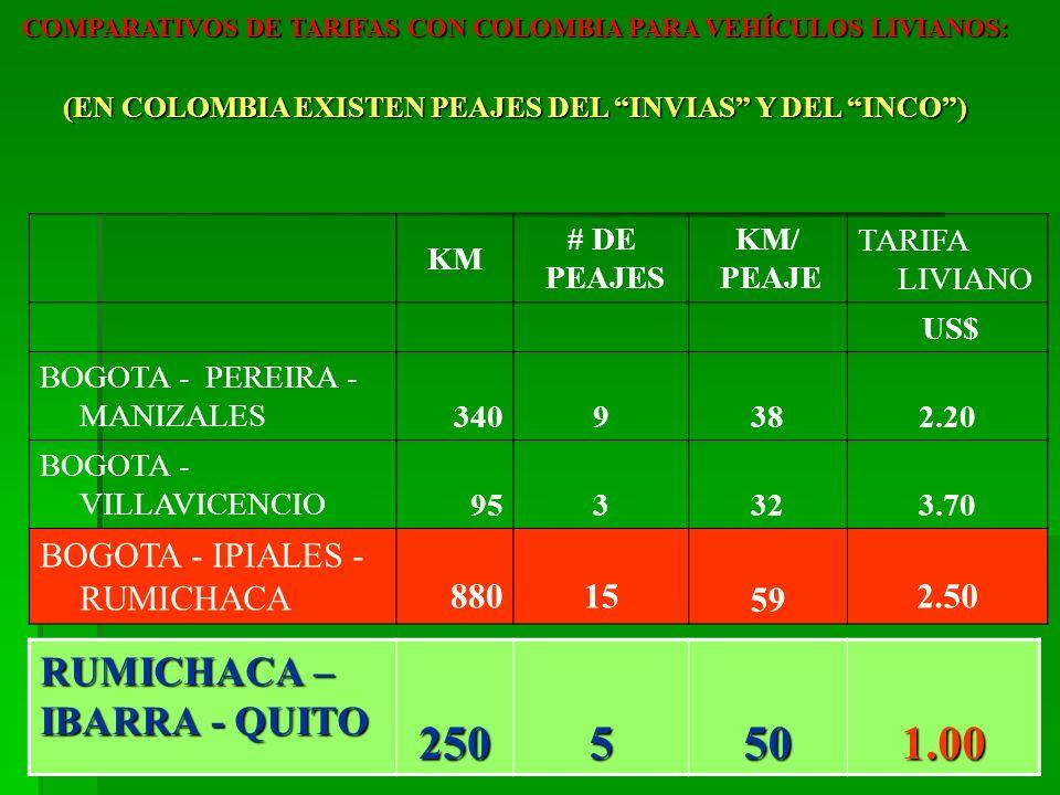 KM # DE PEAJES KM/ PEAJE TARIFA LIVIANO US$ BOGOTA - PEREIRA - MANIZALES 3409382.20 BOGOTA - VILLAVICENCIO 953323.70 BOGOTA - IPIALES - RUMICHACA 8801