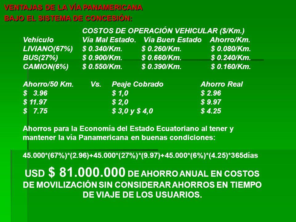 VENTAJAS DE LA VÍA PANAMERICANA BAJO EL SISTEMA DE CONCESIÓN: COSTOS DE OPERACIÓN VEHICULAR ($/Km.) VehículoVía Mal Estado. Vía Buen Estado Ahorro/Km.