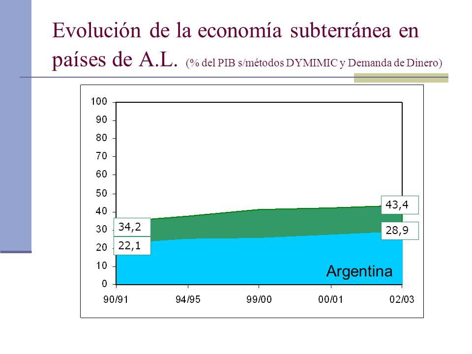 Evolución de la economía subterránea en países de A.L. (% del PIB s/métodos DYMIMIC y Demanda de Dinero) Argentina 34,2 43,4 22,1 28,9