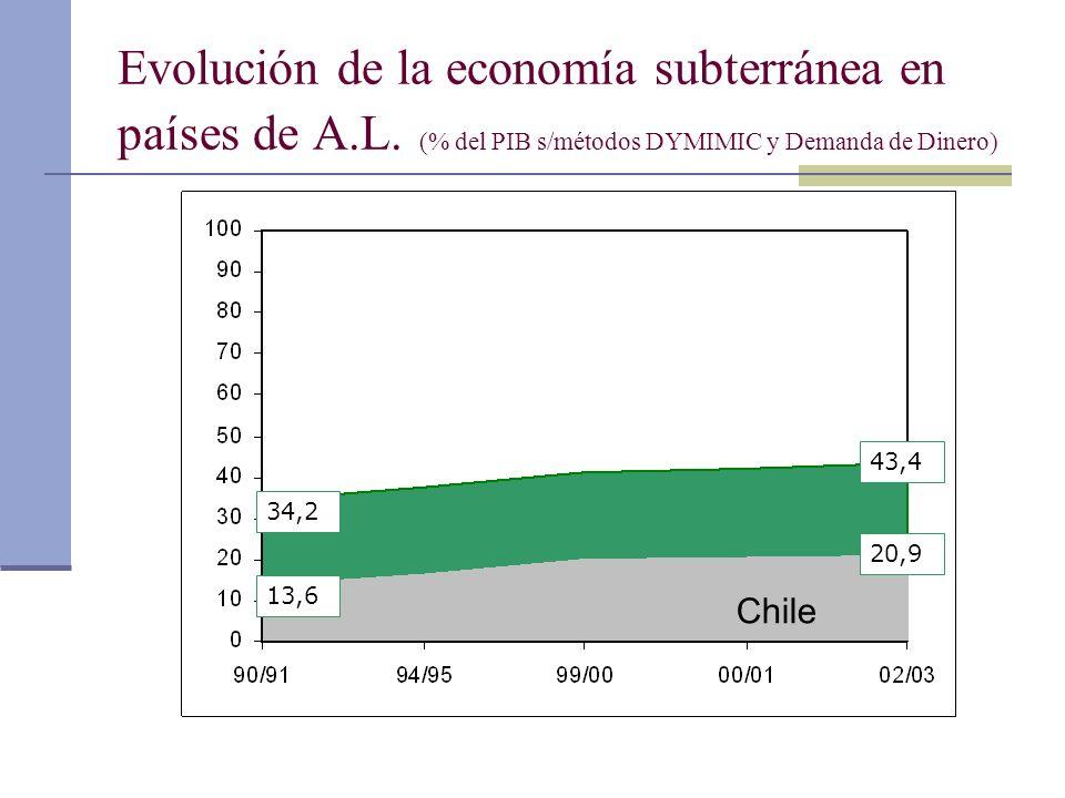 Evolución de la economía subterránea en países de A.L. (% del PIB s/métodos DYMIMIC y Demanda de Dinero) Chile 34,2 43,4 13,6 20,9