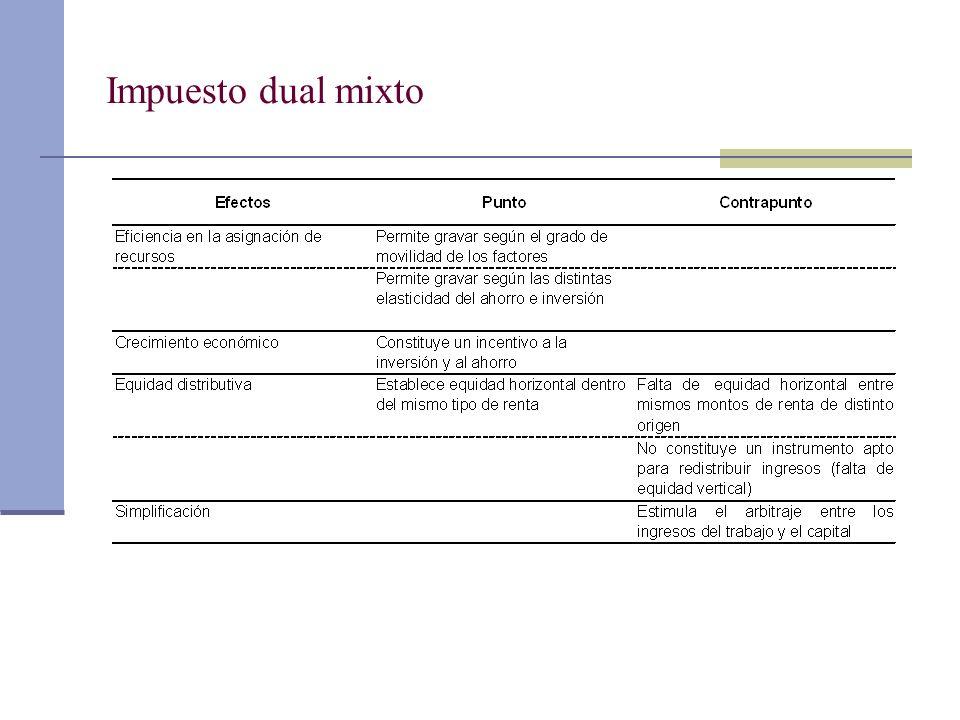 Impuesto dual mixto