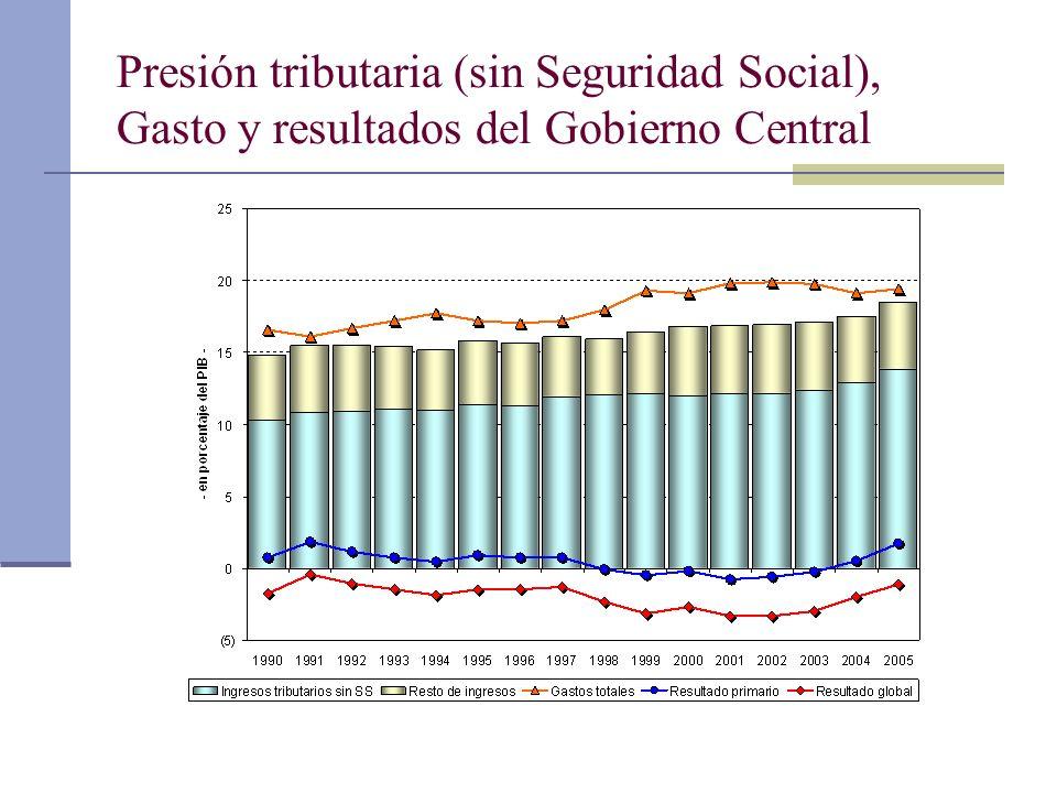 Presión tributaria (sin Seguridad Social), Gasto y resultados del Gobierno Central