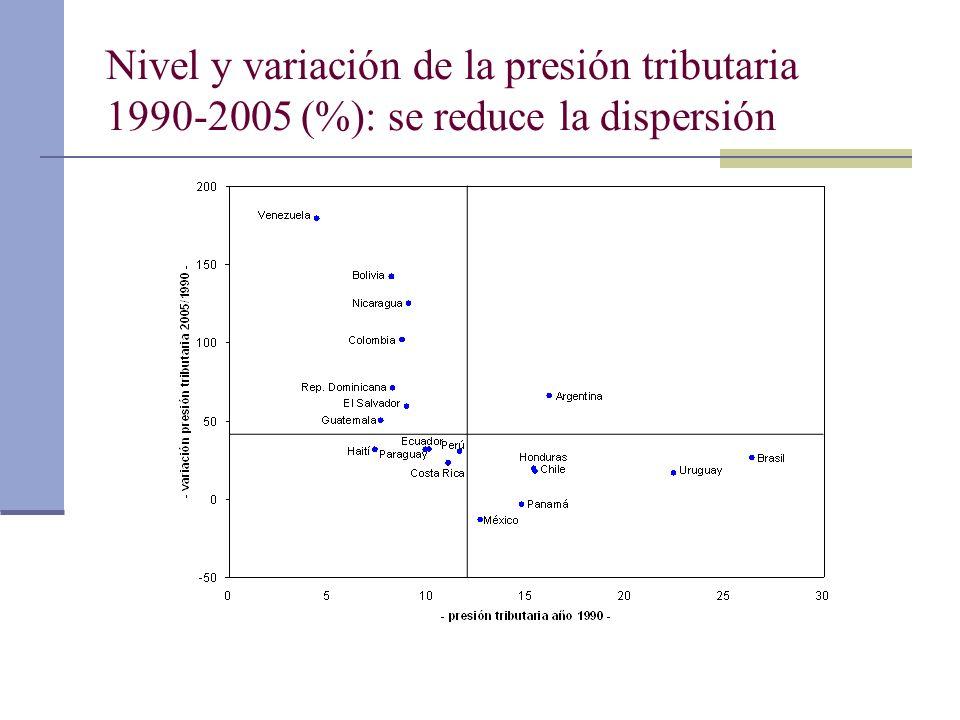 Nivel y variación de la presión tributaria 1990-2005 (%): se reduce la dispersión
