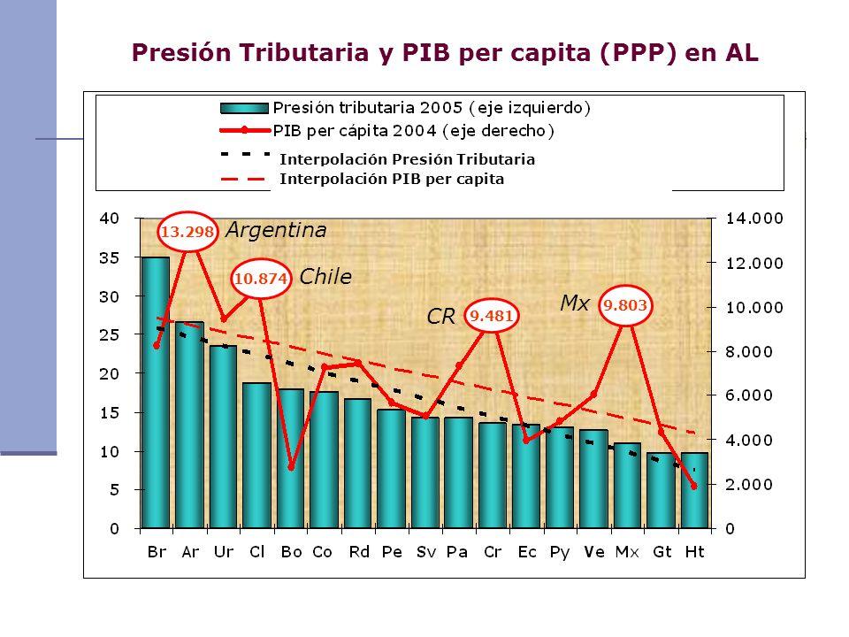 Presión Tributaria y PIB per capita (PPP) en AL Interpolación Presión Tributaria Interpolación PIB per capita 13.298 10.874 9.481 9.803 Argentina Chil