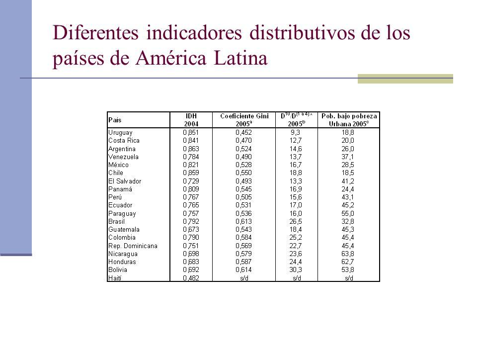 Diferentes indicadores distributivos de los países de América Latina
