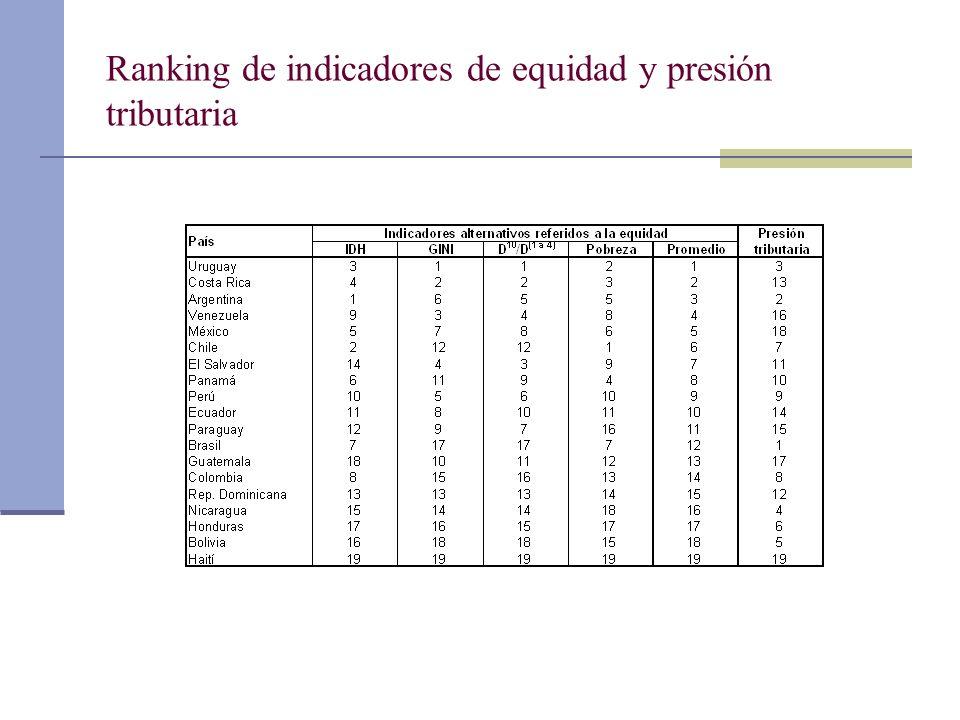 Ranking de indicadores de equidad y presión tributaria